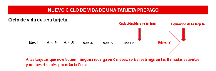 Ciclo-Vida-Tarjeta-Prepago-240517