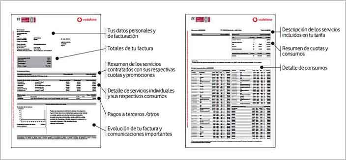 Imagen de los conceptos en la factura Vodafone