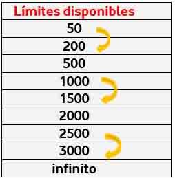 Imagen Limites disponibles