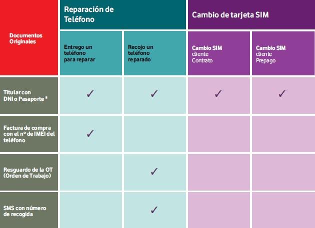 Imagen tabla documentacion necesaria