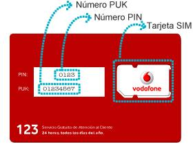 Imagen números tarjeta SIM